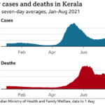 """Lettre de Shila : """"Le mystère de l'augmentation des infections au Covid-19 dans le Kerala"""""""